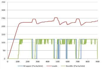 Sim3D Materialflusssimulation simplan ag